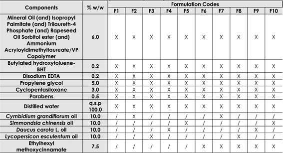 Table 1. Qualitative and quantitative (% w/w) composition of the formulations.