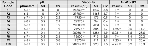 Table 2. pH, apparent viscosity and in vitro SPF results of the developed formulations.