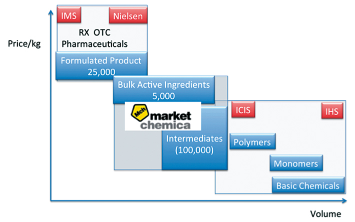 Figure 4: Marketchemica is positioned to fill out the competitive intelligence vacuum in chemical intermediates.
