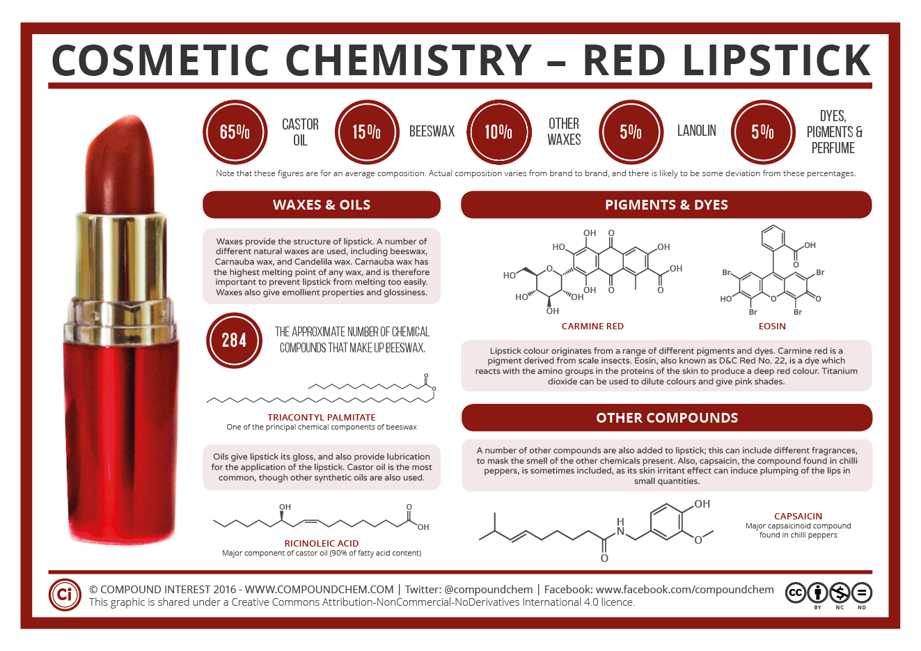 the-chemistry-of-lipstick