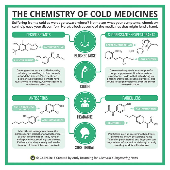 coumpoundchem chemestry-of-cold