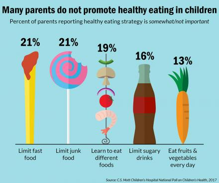 Poll: Only a third of parents think they are doing a good job helping kids be healthy eaters