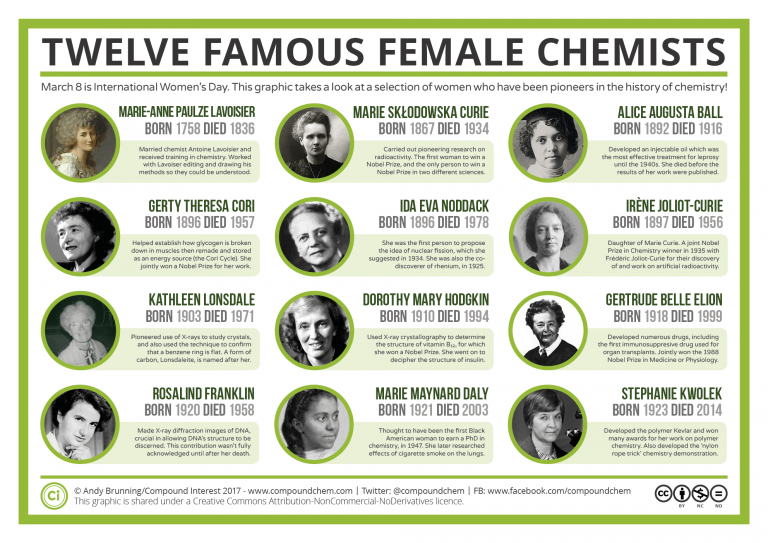 Famous-Women-in-Chemistry-History-