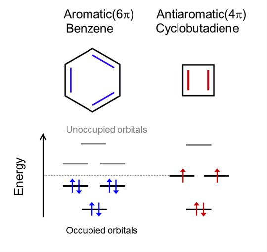Molecular orbital energy levels for aromatic benzene and antiaromatic cyolobutadiene.