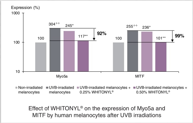 effect of Whitonyl fig 1